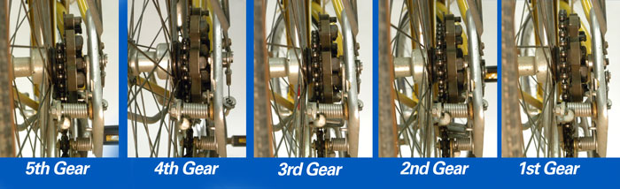 The progression of effective sprocket diameter from the 5th gear (12t) to 1st gear (34t)