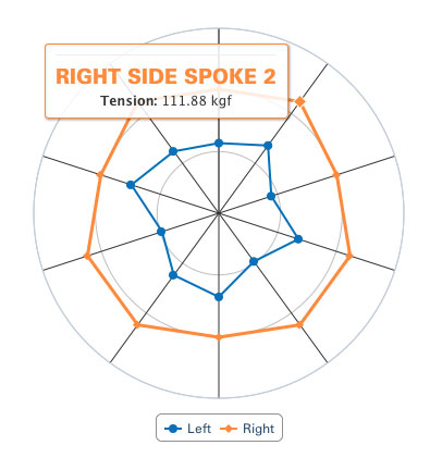 Figure 5: Example of a radar chart indicating relative tension between spokes. Spoke 2 is called out when mouse hovers over data point.